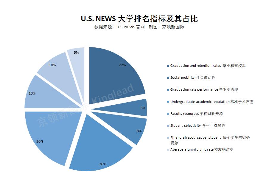 如何正确看待大学排名榜单?QS和USNews哪一个更实用?  数据 USNews QS排名 排名 第4张