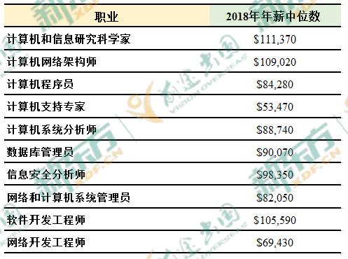 2019中国海归就业创业调查报告:美国6大热门专业薪资解析  第16张