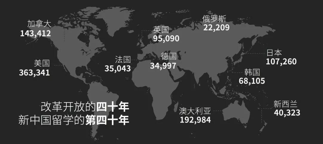 留学大数据《2020中国留学白皮书》中国留学生数目美澳加排前3  数据 第1张