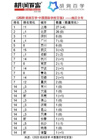 《2020胡润百学·中国国际学校百强》完整榜单 |20所学校新入百强  数据 深圳国际交流学院 第3张