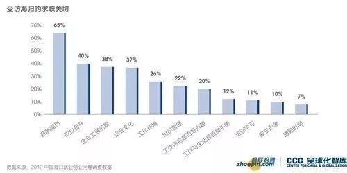 2019中国海归就业创业调查报告:美国6大热门专业薪资解析  第12张