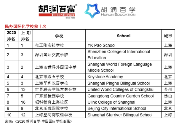《2020胡润百学·中国国际学校百强》完整榜单  20所学校新入百强  数据 深圳国际交流学院 第8张