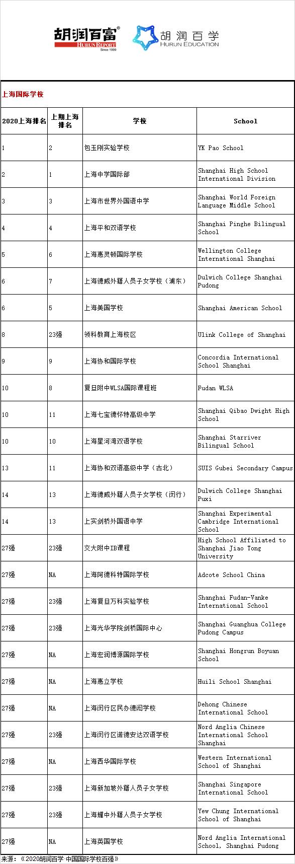 《2020胡润百学·中国国际学校百强》完整榜单 |20所学校新入百强  数据 深圳国际交流学院 第9张