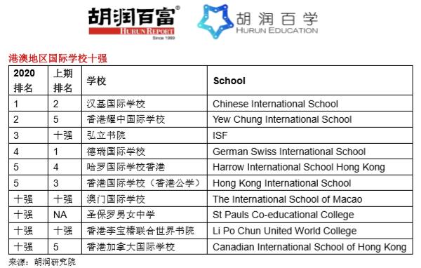 《2020胡润百学·中国国际学校百强》完整榜单 |20所学校新入百强  数据 深圳国际交流学院 第16张