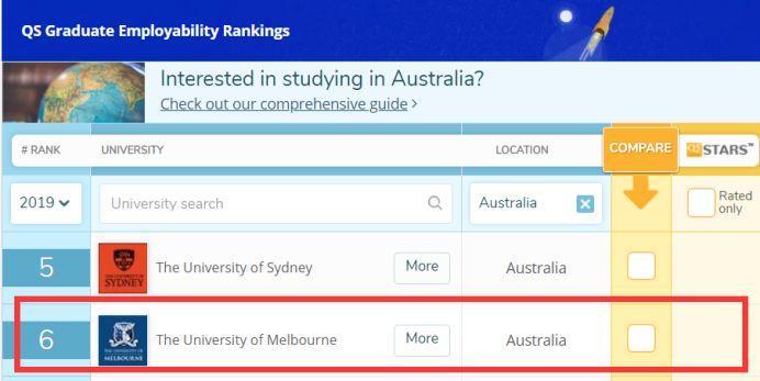 全球30所就业实力最好的大学!美国18所高校上榜,英国只有2所?  数据 就业 第12张