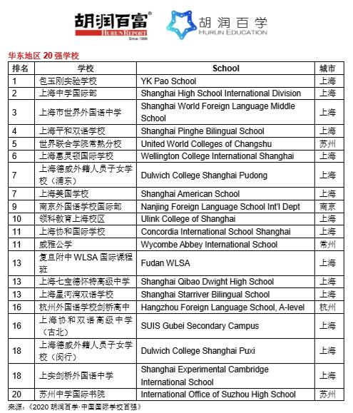 《2020胡润百学·中国国际学校百强》完整榜单 |20所学校新入百强  数据 深圳国际交流学院 第14张