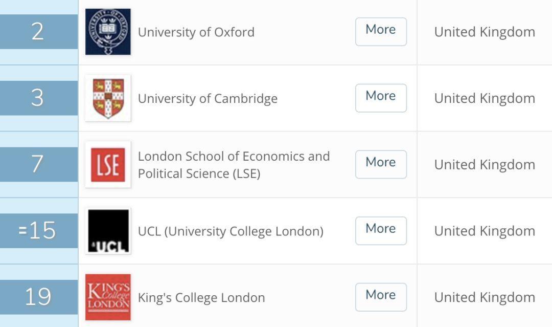 来英国三个月我秃了...英国大学最容易头秃的六大专业!  数据 英国大学 第15张