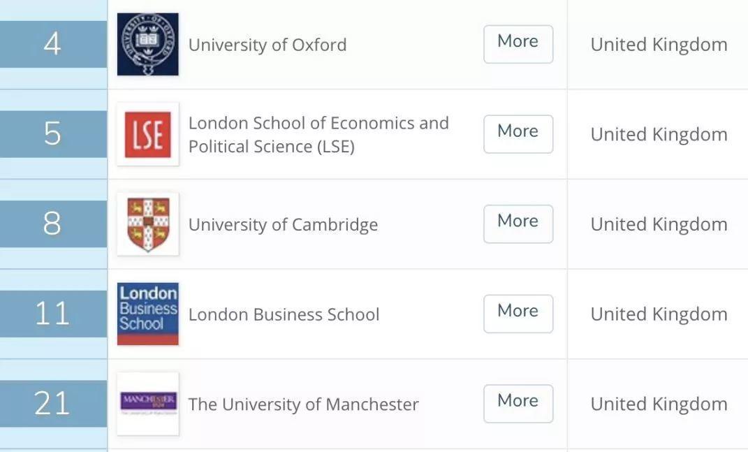 来英国三个月我秃了...英国大学最容易头秃的六大专业!  数据 英国大学 第6张