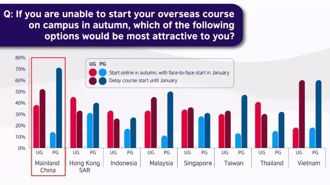 2020年新冠疫情下,东亚15536名留学生,有多少放弃了留学  留学 疫情相关 第4张
