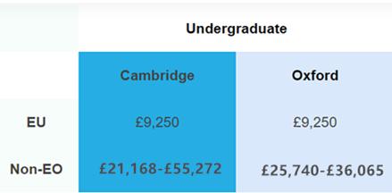 Oxford vs Cambridge 牛津 VS 剑桥 -- 谁会更胜一筹?  数据 英国大学 剑桥大学 牛津大学 PPE 第8张