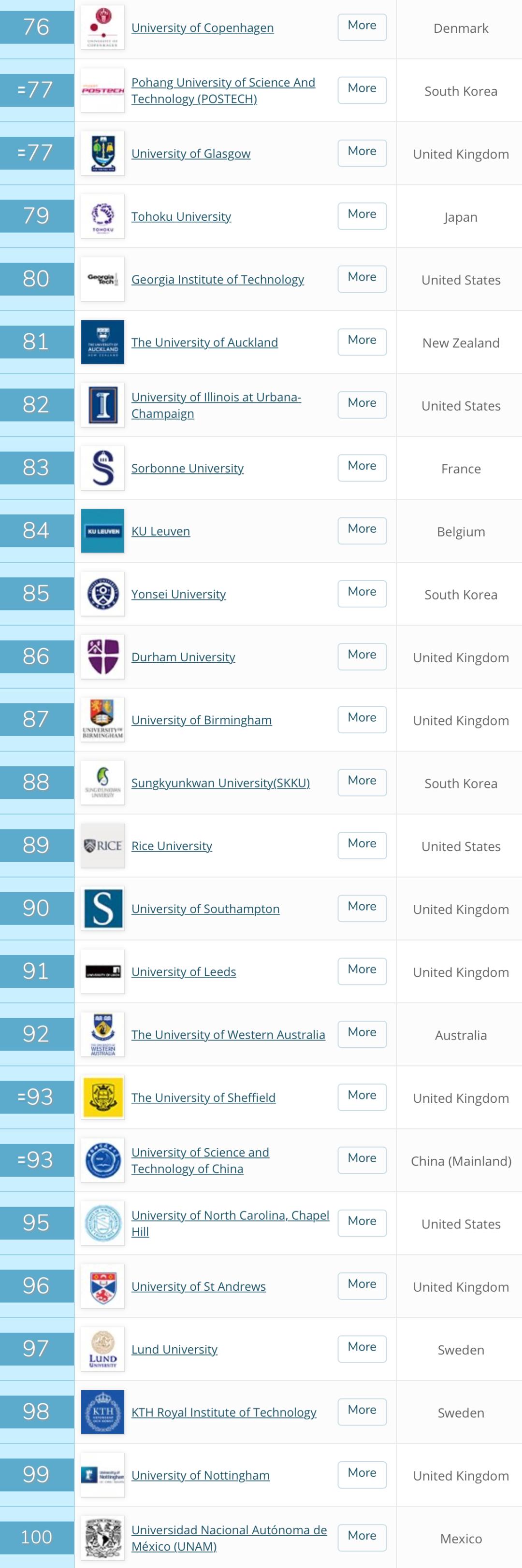 """QS发布2021世界大学排行榜!英国G5之一""""政经""""险守前50  数据 QS排名 排名 第8张"""