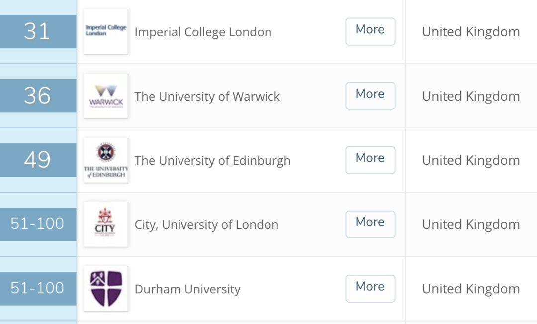来英国三个月我秃了...英国大学最容易头秃的六大专业!  数据 英国大学 第7张