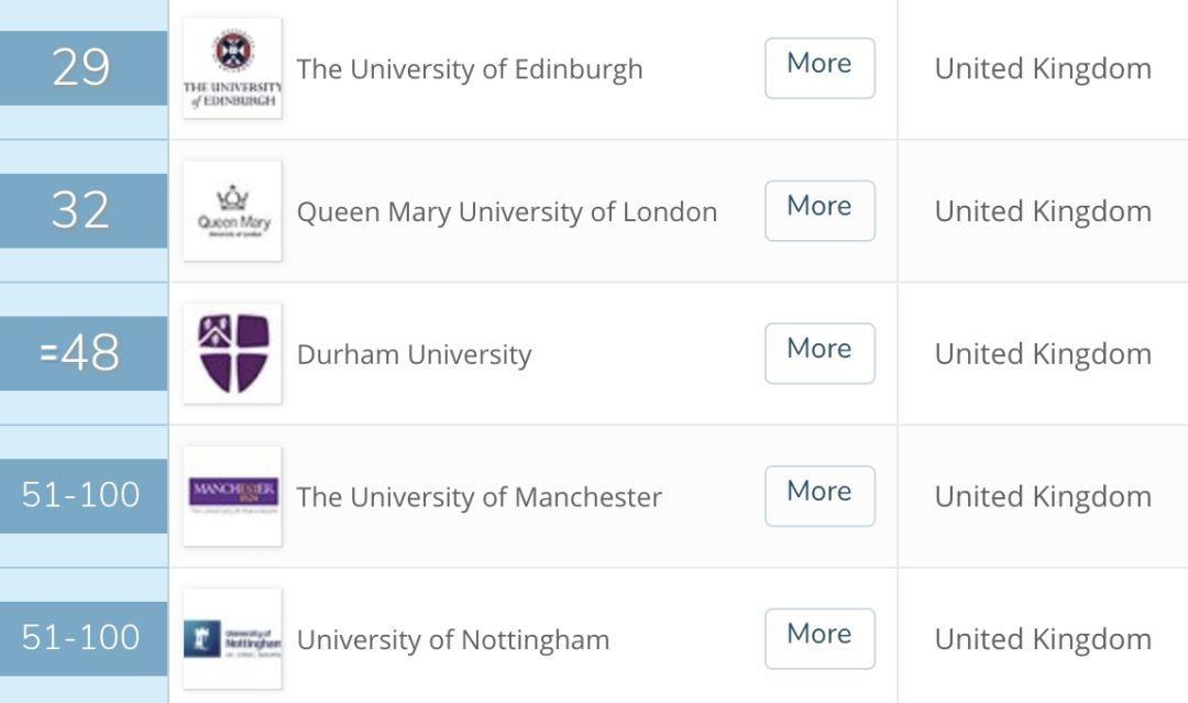 来英国三个月我秃了...英国大学最容易头秃的六大专业!  数据 英国大学 第16张