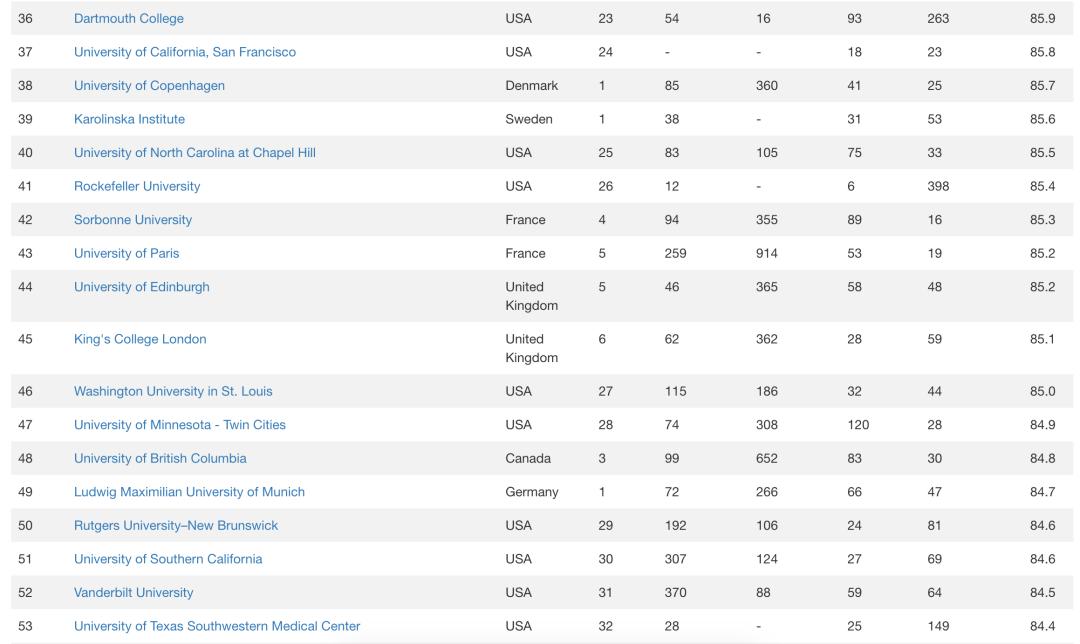 2021 世界大学排名中心CWUR排名发布 Top100 大学榜单  数据 排名 CWUR排名 第5张