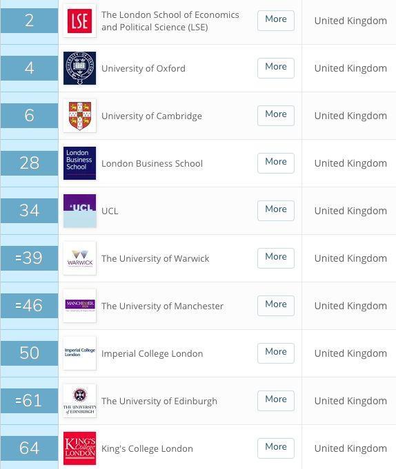 来英国三个月我秃了...英国大学最容易头秃的六大专业!  数据 英国大学 第10张