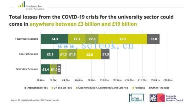 英国财务研究所 (IFS) 的研究表明,13所英国大学可能面临破产  数据 英国留学 第3张