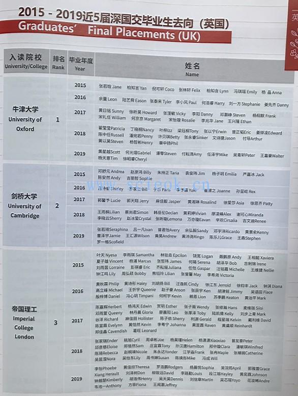 这些年深国交的同学们 英国篇  2015-2019毕业生去向(22) 深国交 深圳国际交流学院 学在国交 第19张