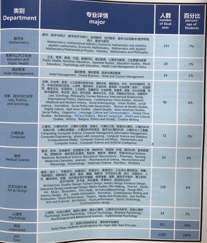 这些年深国交的同学们|专业去向05-19届统计数据 (25)  学在国交 深圳国际交流学院 深国交 第3张