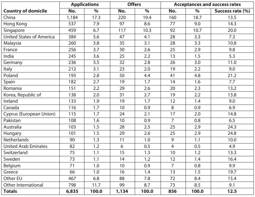牛剑最新申请数据:人数增加,录取下滑,3000人同争一专业局势不乐观?  牛津大学 数据 剑桥大学 第7张