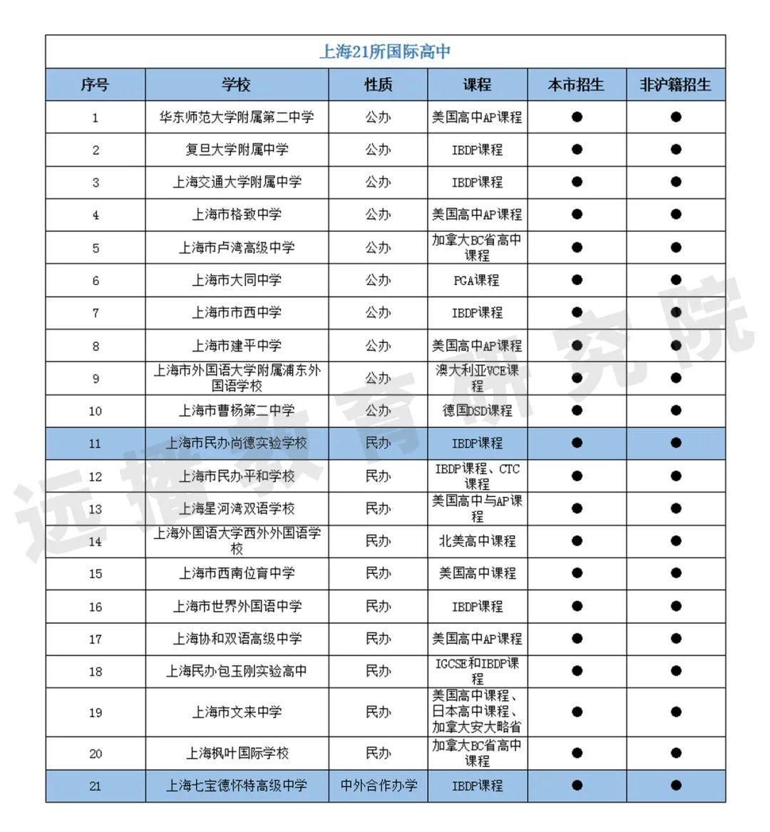 抽样:选择国际学校的上海家长,其工作、教育背景及家庭收入  数据 国际学校 第16张