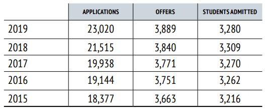 牛剑公布2019申请周期的本科录取数据 录取率纷纷下降