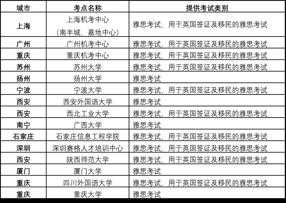 四大考试齐官宣 | 8月托福、雅思、GRE、GMAT复考通知!  考试 第2张