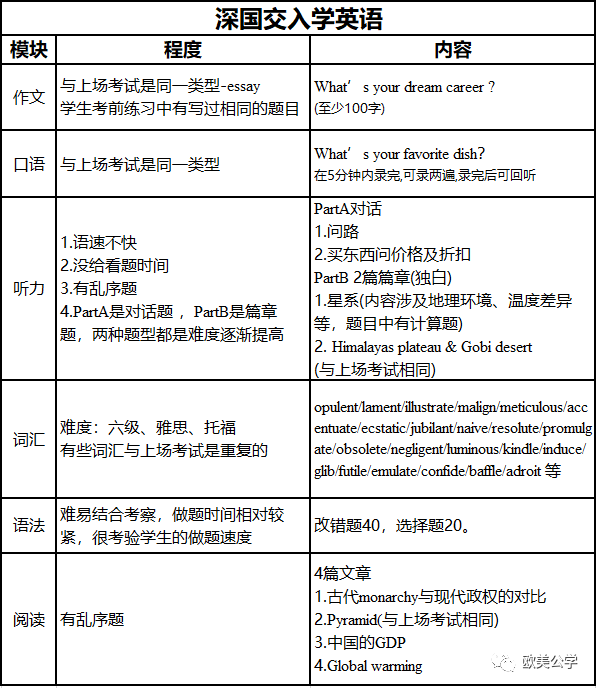 深国交2020入学考第2场(7.14)试卷评析(含部份真题)