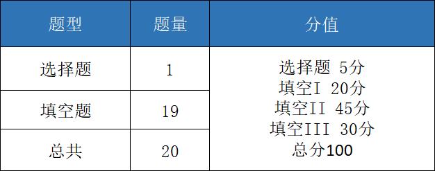 深国交2020入学考第2场(7.14)试卷评析(含部份真题)  备考国交 考试 第16张