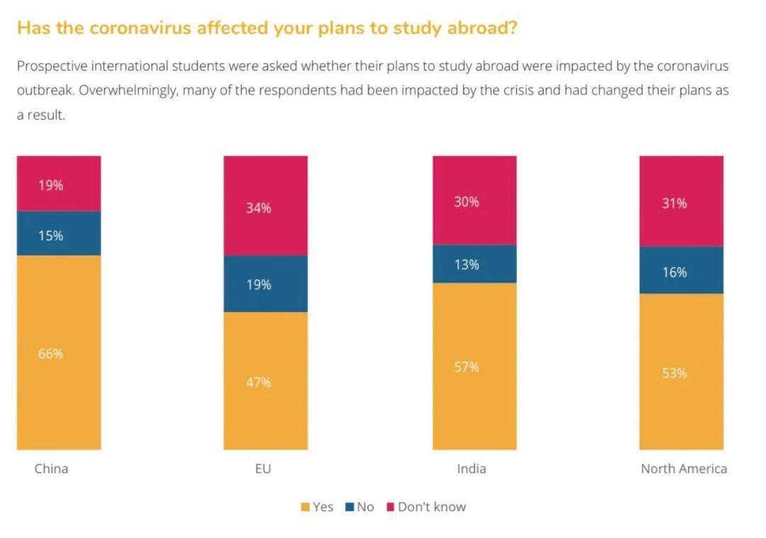 报告调查:2020疫情期间 仅有4%中国留学生放弃留学计划!  数据 疫情相关 第4张