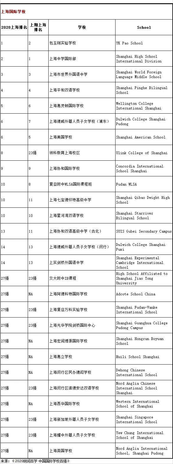 抽样:选择国际学校的上海家长,其工作、教育背景及家庭收入  数据 国际学校 第19张