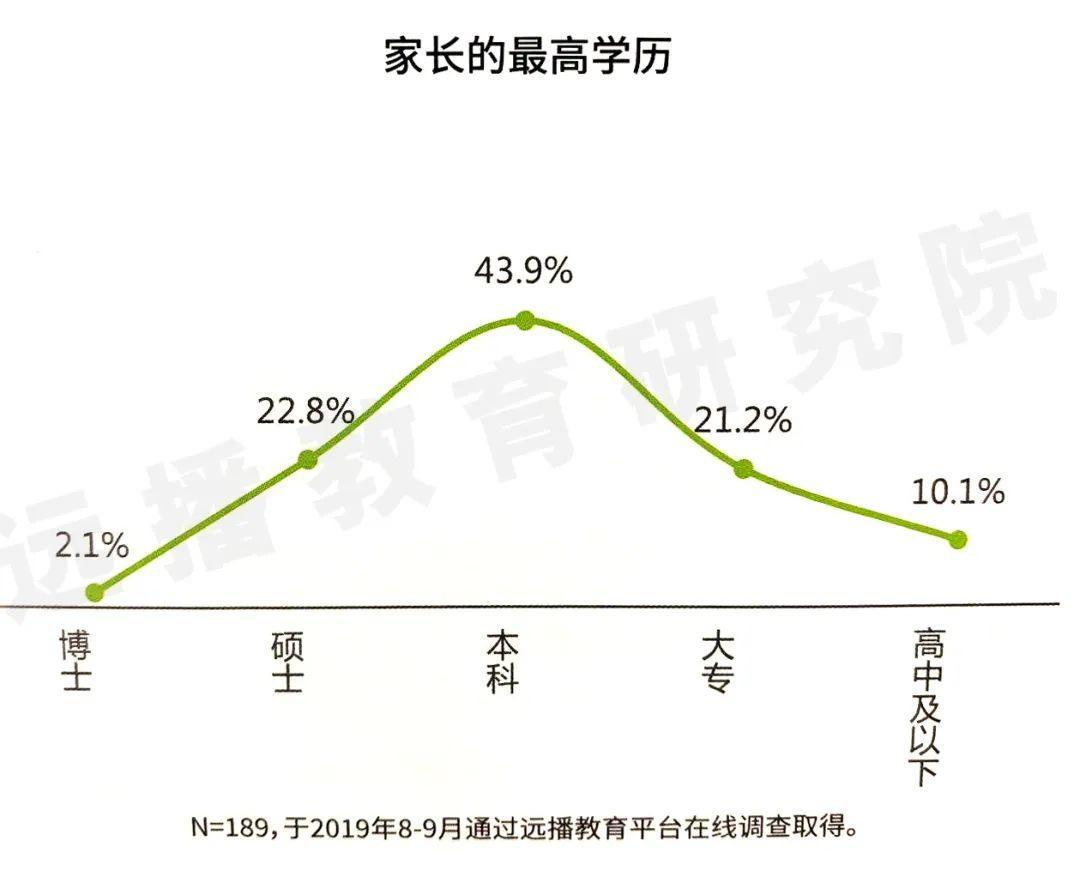 抽样:选择国际学校的上海家长,其工作、教育背景及家庭收入  数据 国际学校 第8张