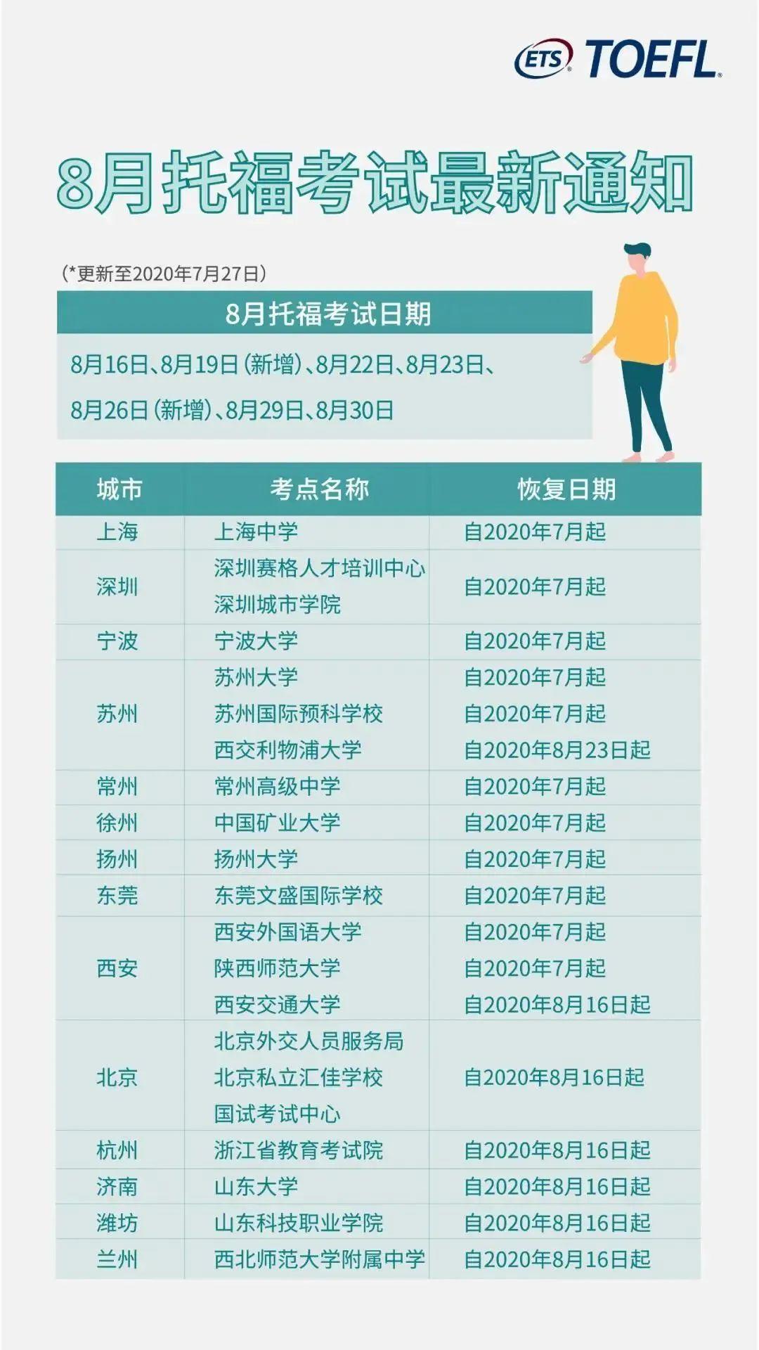 四大考试齐官宣 | 8月托福、雅思、GRE、GMAT复考通知!