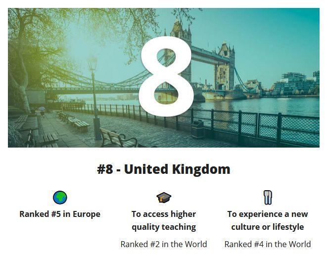 2020全球最佳留学国家榜单出炉!英国只排第8?  牛津大学 英国大学 数据 第5张