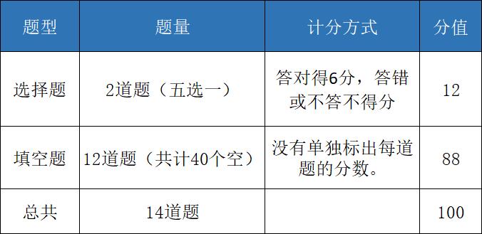 深国交2020入学考第2场(7.14)试卷评析(含部份真题)  备考国交 考试 第18张