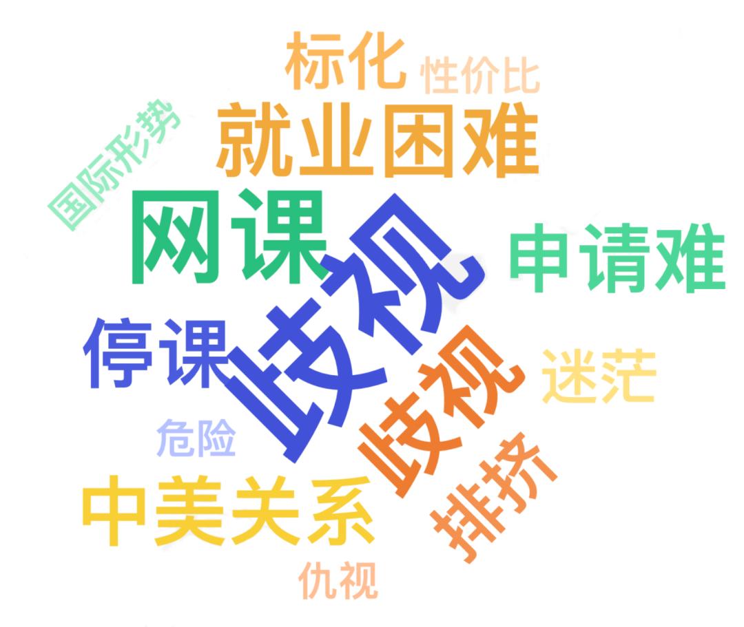 报告调查:2020疫情期间 仅有4%中国留学生放弃留学计划!  数据 疫情相关 第3张