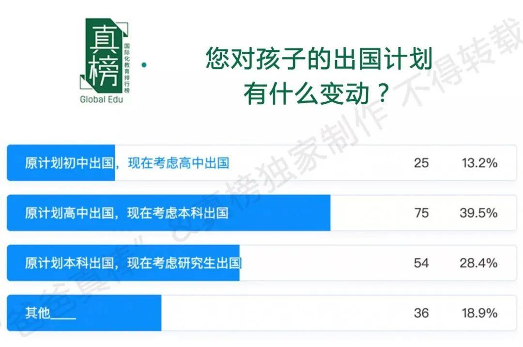 报告调查:2020疫情期间 仅有4%中国留学生放弃留学计划!  数据 疫情相关 第6张