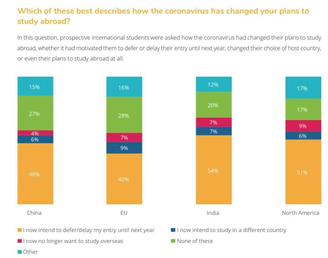 报告调查:2020疫情期间 仅有4%中国留学生放弃留学计划!  数据 疫情相关 第5张