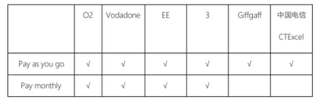 英国留学选择哪家的手机卡会比较合算呢?  英国留学 留学 第2张