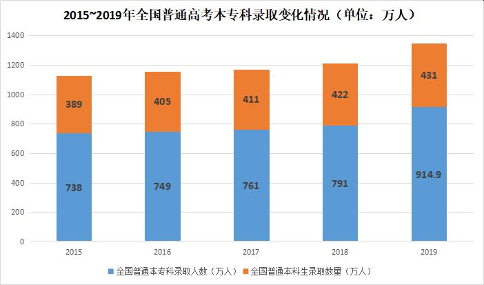 2020年高考现状:创造历年全国普高报名人数最新高峰  数据 第2张