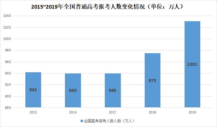 2020年高考现状:创造历年全国普高报名人数最新高峰  数据 第3张