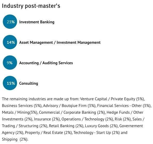 全球金融硕士排名发布:英国13所商学院霸榜!  数据 英国大学 第8张