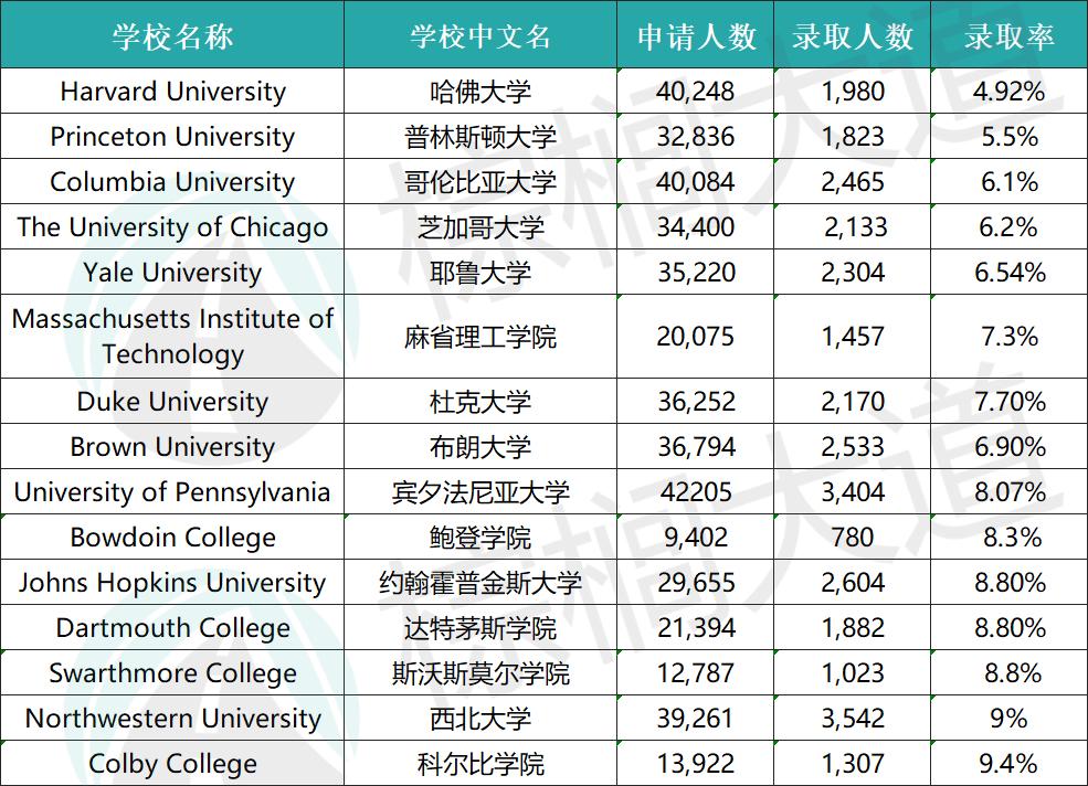 2020 英美「最难进」的18所大学出炉:哈佛竞争最为惨烈