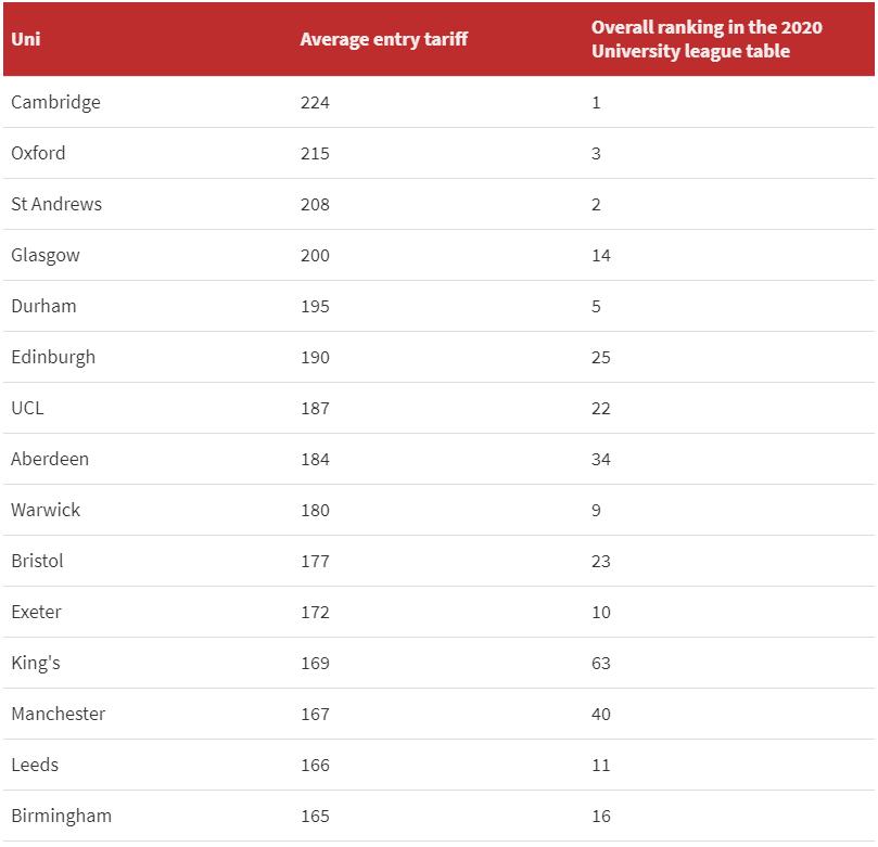 官方统计:2020年最难进的英国大学是这些!华威平均分比阿伯丁还低…  数据 牛津大学 英国大学 剑桥大学 第2张