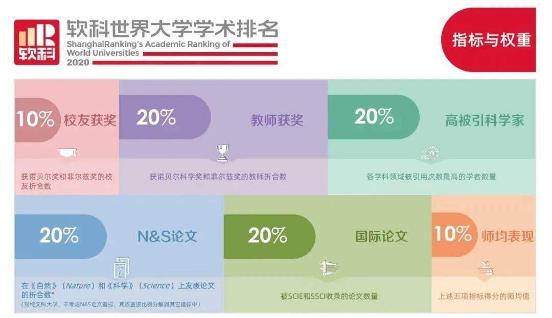 2020世界大学学术排名发布!清华首次前30,两所藤校跌出前100