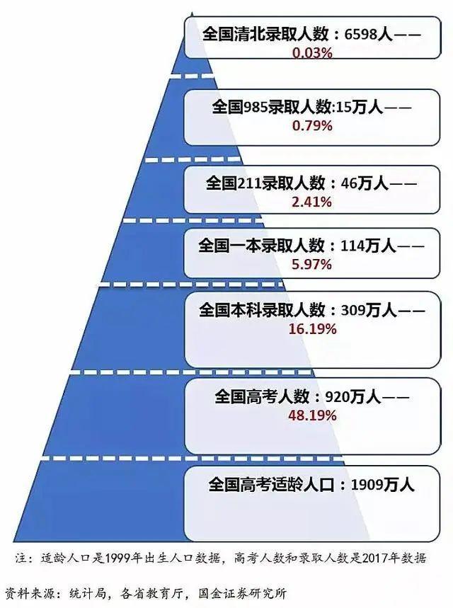 为什么说在广东参加高考是地狱录取模式?大数据告诉你