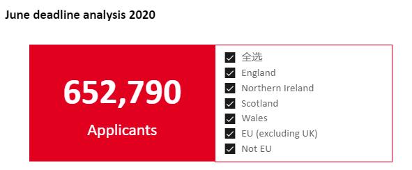 【数据】2020年的英本总申请人数超过65万,四年翻倍!