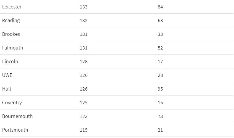 官方统计:2020年最难进的英国大学是这些!华威平均分比阿伯丁还低…  数据 牛津大学 英国大学 剑桥大学 第4张