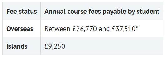 读一年牛津剑桥本科得花多少钱?建议准备50万原因是。。。  剑桥大学 牛津大学 费用 第5张