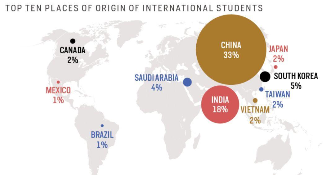 能否用高考成绩直接申请国外名校?附高考人数及留学人数  数据 应试教育 第15张
