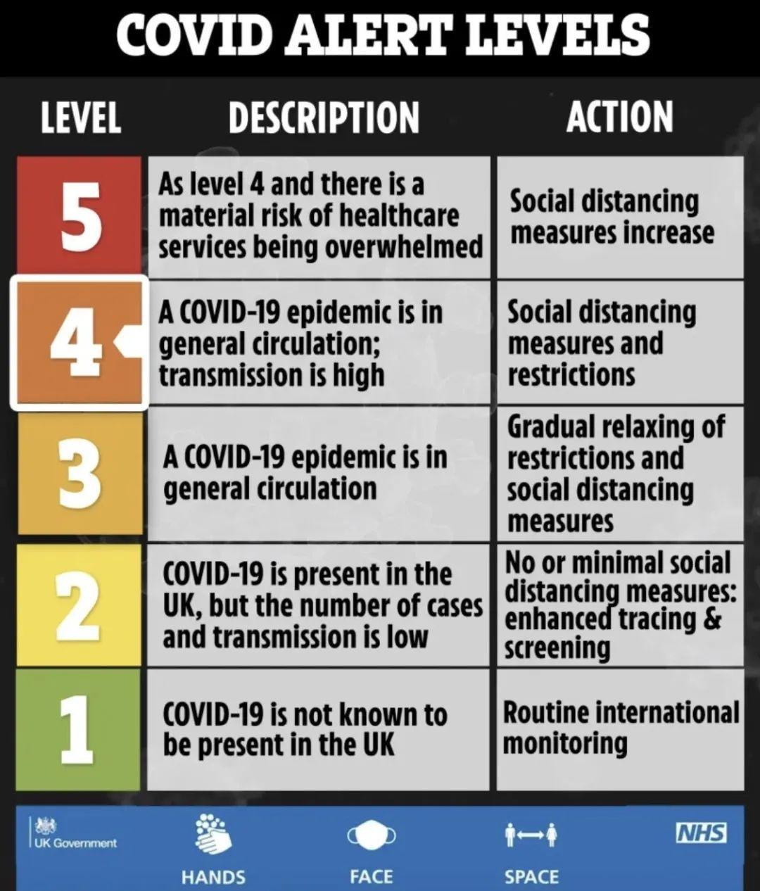英国暴增近5千,六大新规再封半年!500名大学生被隔离  英国留学 疫情相关 第20张